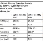 Cyber Monday 2011 Reaches $1.25 Billion