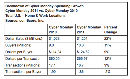 Cyber Monday 2011 Sales