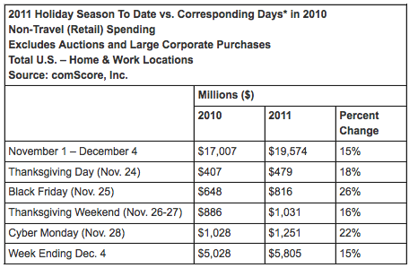 Comscore First 34 Day Comparison