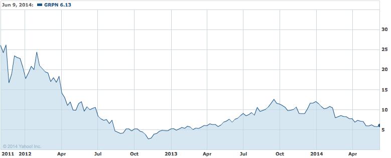 groupon stock price